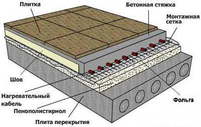 Обустройство теплого пола на плиты перекрытия
